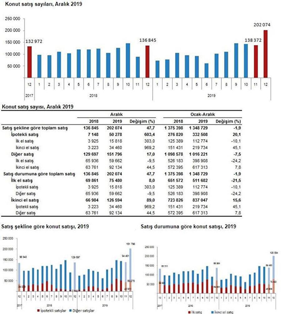 Konut satış istatistikleri.