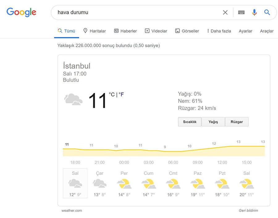 Google, hava durumu ve tarih gibi çok basit bilgiler üzerinden bile web sitelerinin trafiğini kendi üzerine çekebiliyor.