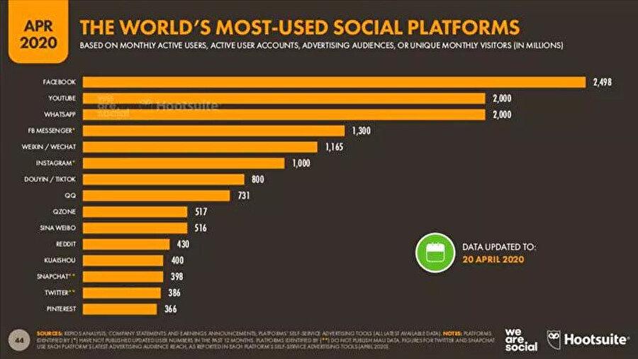 Dünyanın en fazla tercih edilen sosyal platformu 2.4 milyarı aşkın aktif kullanıcısıyla Facebook. Hemen ardından YouTube ve WhatsApp geliyor.