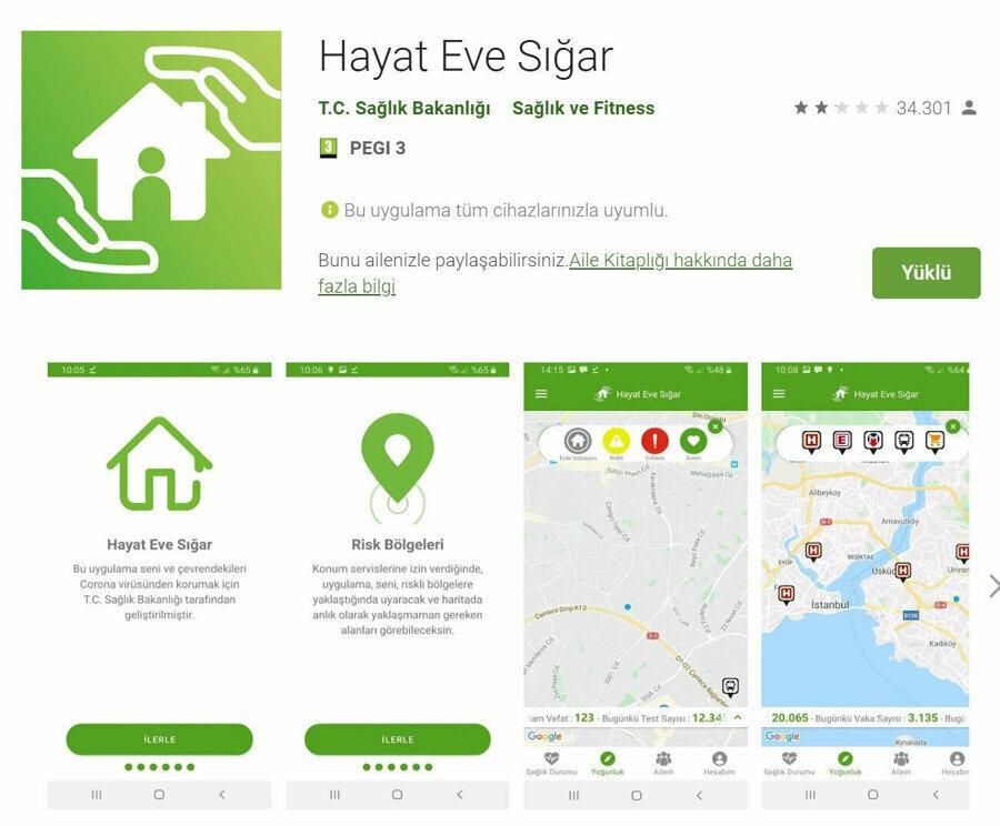 Hayat Eve Sığar mobil uygulaması Google Play istatistiklerine göre şu anda 1 milyondan fazla indirilmiş durumda.