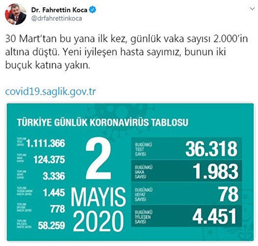Türkiye günlük koronavirüs tablosu ve Sağlık Bakanı Koca'nın açıklaması