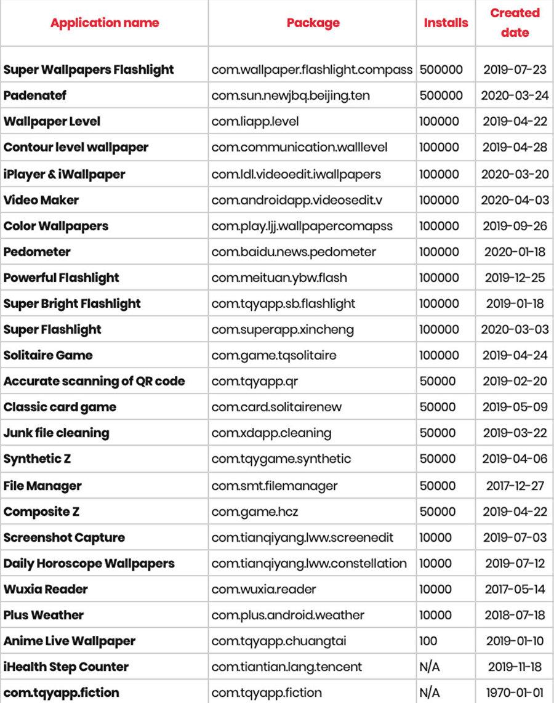Bu listede birçok farklı görev için geliştirilen uygulamalar yer alıyor.