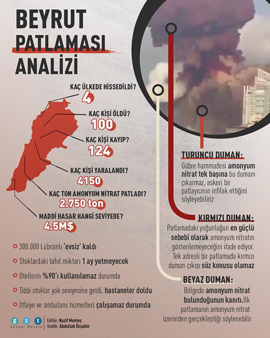 Beyrut patlama analizi