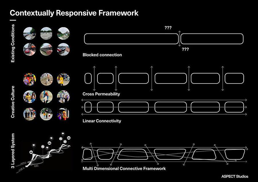Hyperlane her yönden bağlantı sunarak engelsiz kamusal bir ağ yaratıyor.