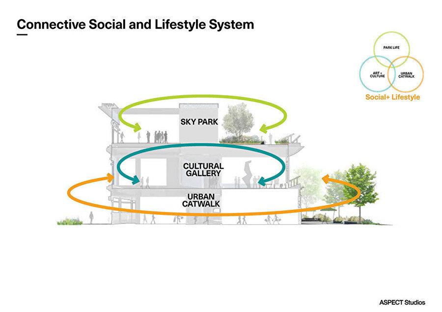 Hyperlane kamusal alan düşüncesini geliştirerek, hem kent içindeki geçişi sağlayan yeşil bir alan hem kültürel alan için bir mekan hem de bir gökyüzü parkı tasarısını öngörüyor.