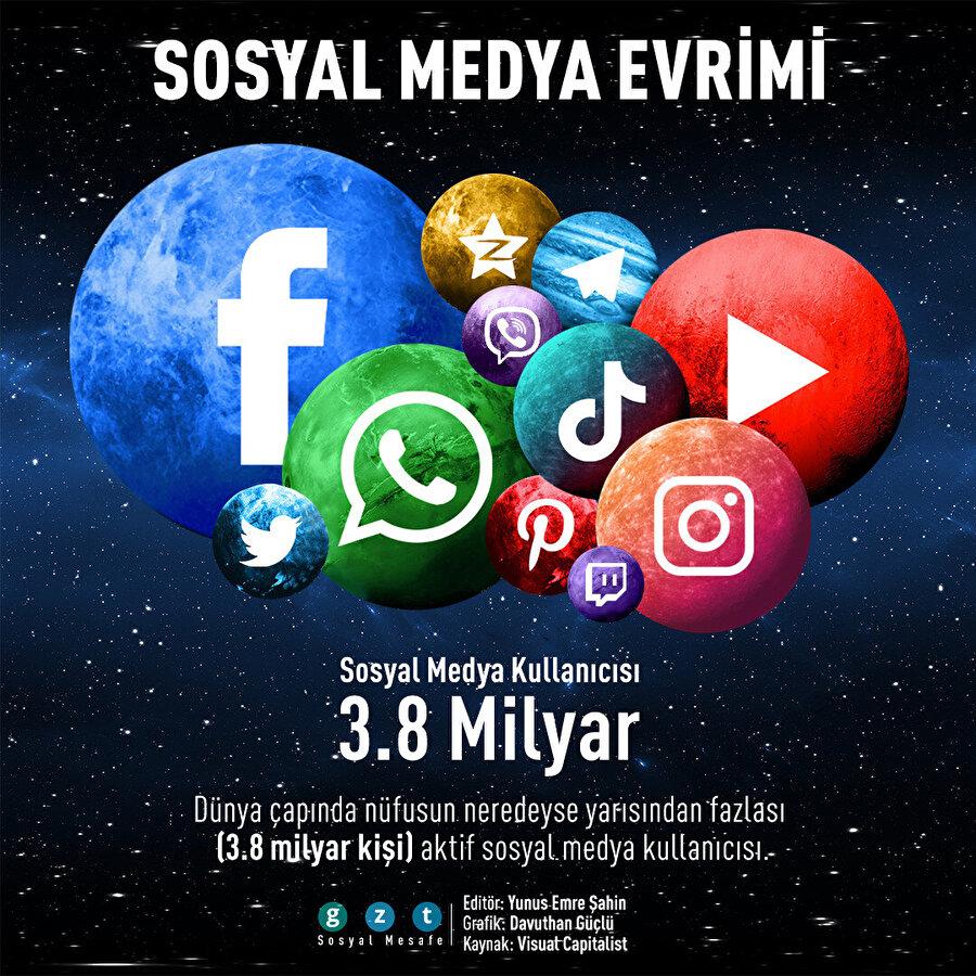 Dünya çapında nüfusun neredeyse yarısından fazlası aktif sosyal medya kullanıcısı.