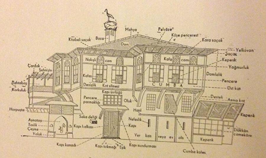 Arseven'ın Sanat Ansiklopedisi'nde cumbanın büyük çıkmalar, şahnişinin ise küçük çıkmalar için kullanılan bir terim olduğunu gösteren bir çizimi de mevcuttur.