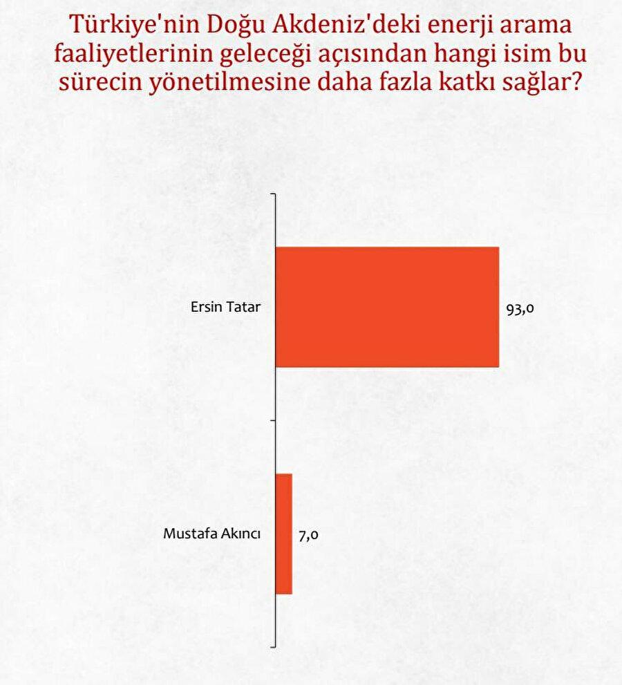 Areda SURVEY'in Türkiye - KKTC ilişkileri anketi