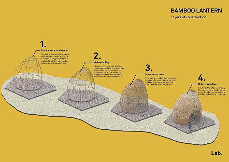 Bambu fenerleri yapı katmanları.