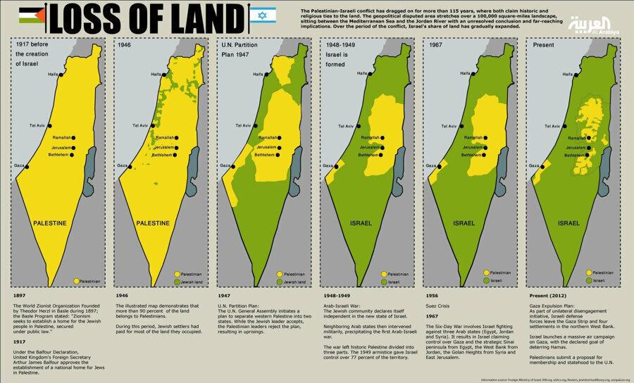 1917'den günümüze doğru Filistin topraklarının işgali. (Sarıyla işaretlenmiş kısımlar Filistin, yeşil ile işaretlenmiş kısımlar İsrail.)