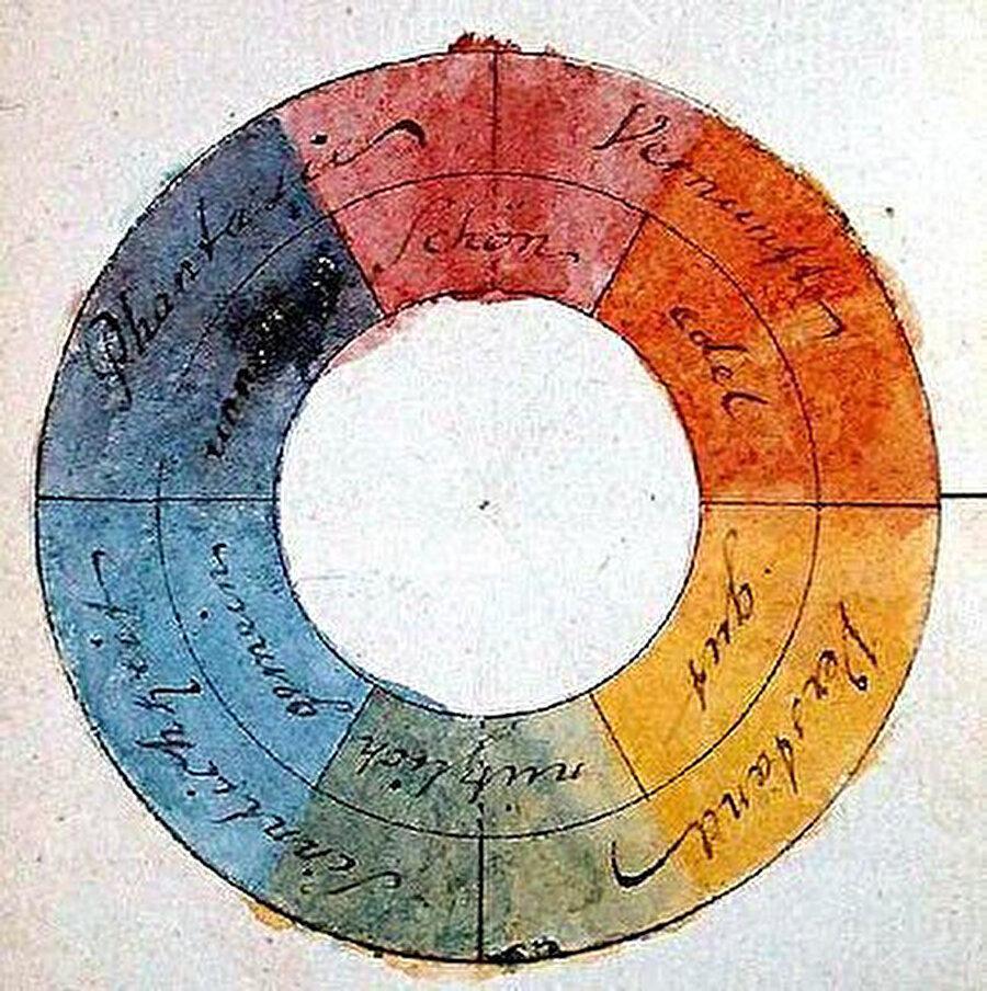 Goethe'nin renk çemberi