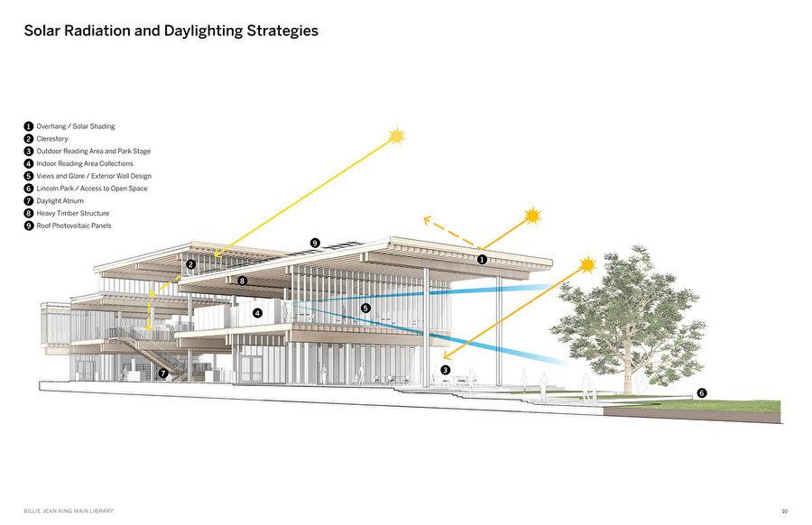 Kontrollü havalandırma sistemlerini ve gün ışığı stratejilerini açıklayan görsel.