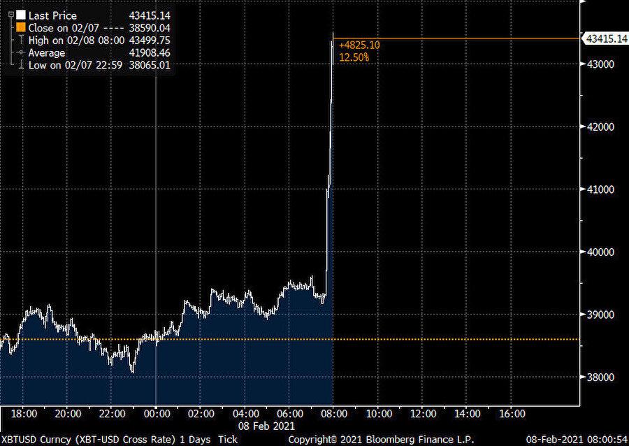 Tesla'nın 1,5 milyar dolarlık yatırımının ardından bitcoinin fiyatında rekor artış yaşandı