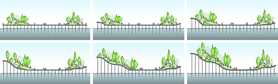 Tasarım aşamalarını anlatan diyagram.