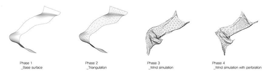 Konsept süreci diyagramı.