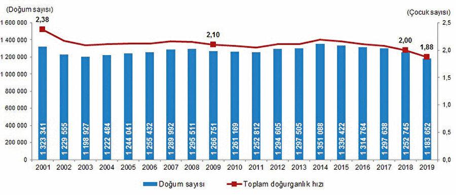 Türkiye'nin yıl yıl azalan TÜİK'e ait grafiği