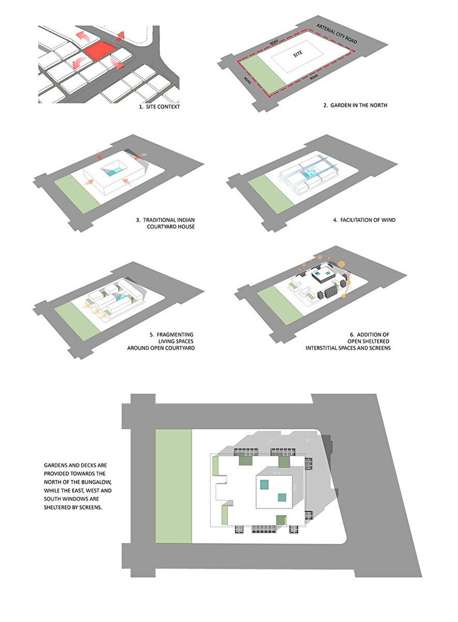 Plan gelişimini gösteren diyagram.