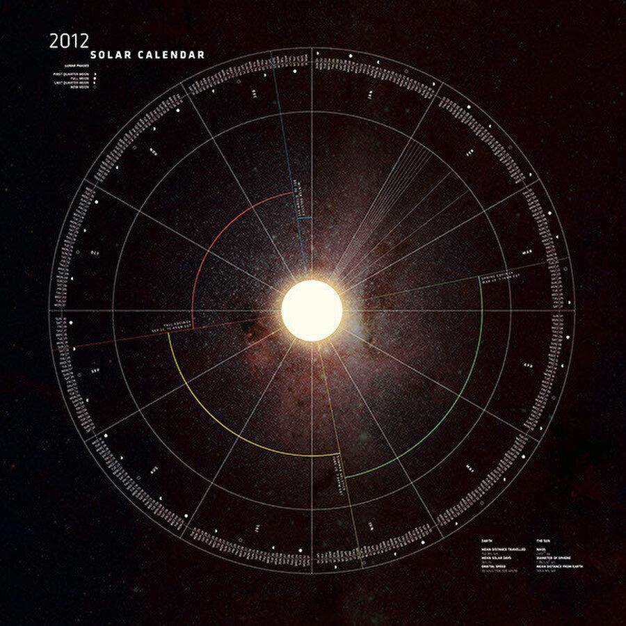 Güneş takvimi, miladî takvimin bir türüdür.