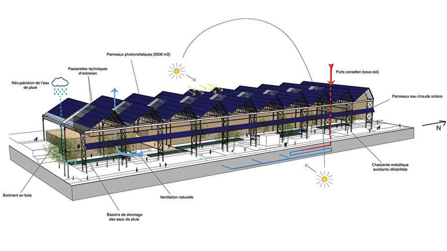 Binada kullanılan ekolojik sistemlerin anlatıldığı diyagram.