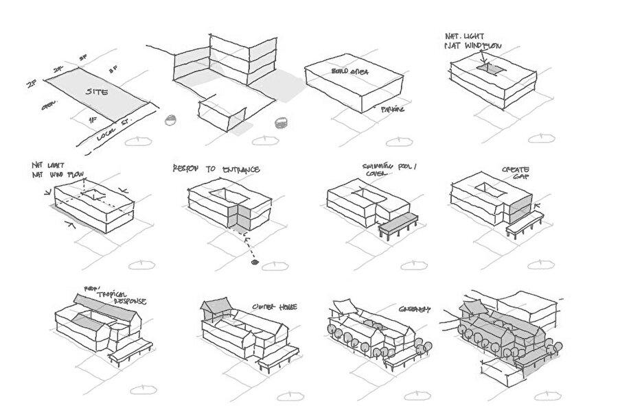 Yapının gelişimini anlatan diyagram.