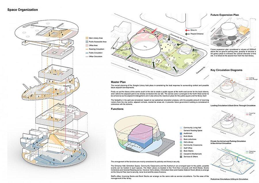 Mekan yerleşim diyagramı ve çevre analizi.