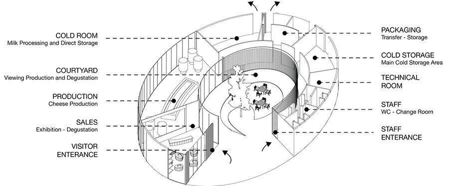 Plan şeması.