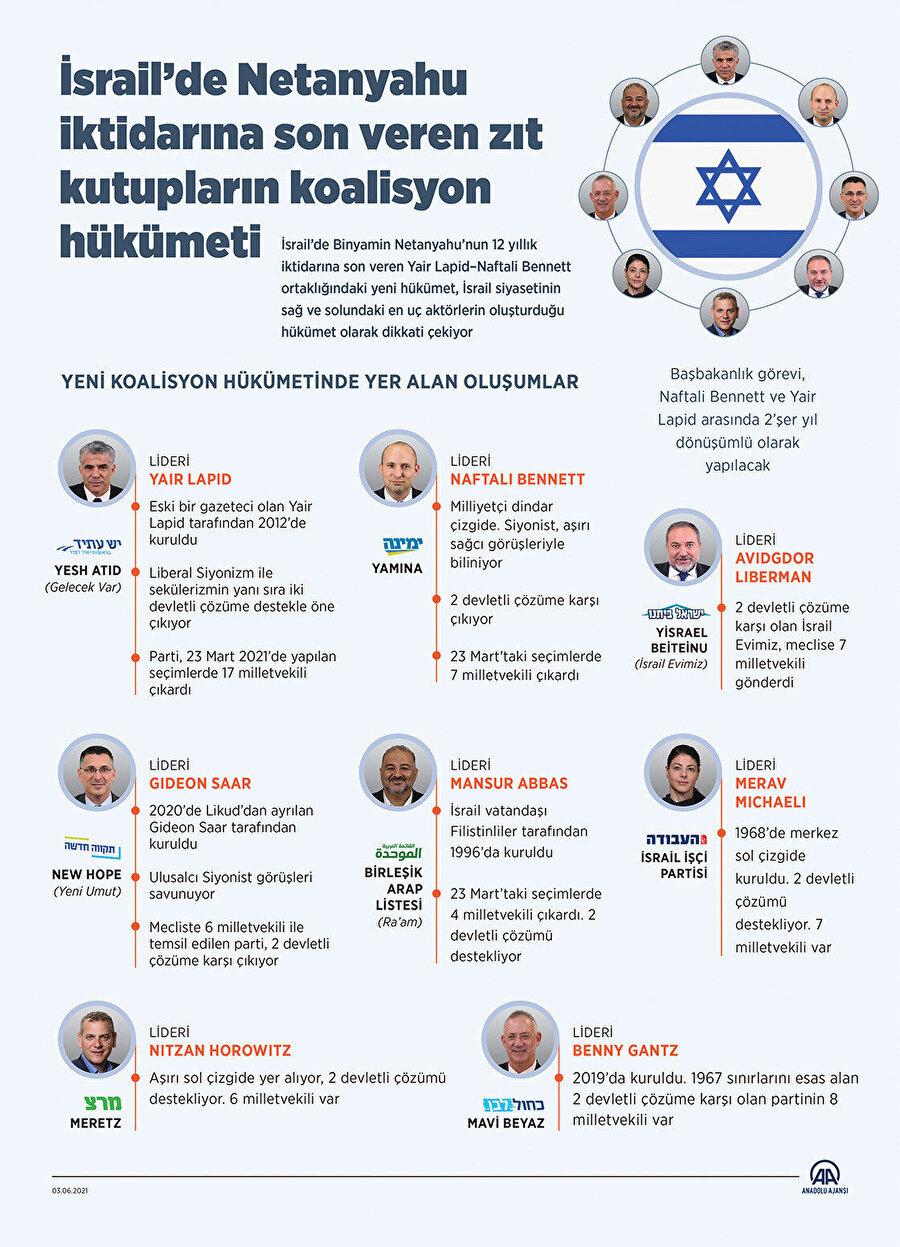Yeni Koalisyon hükümetinde yer alan oluşımlar