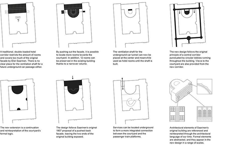 Yapının tasarım aşamalarının şematik ifadesi.