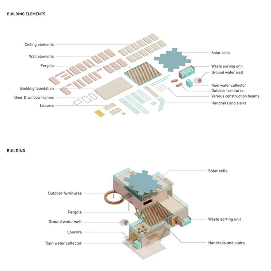 Yapı elemanlarını anlatan diyagram.