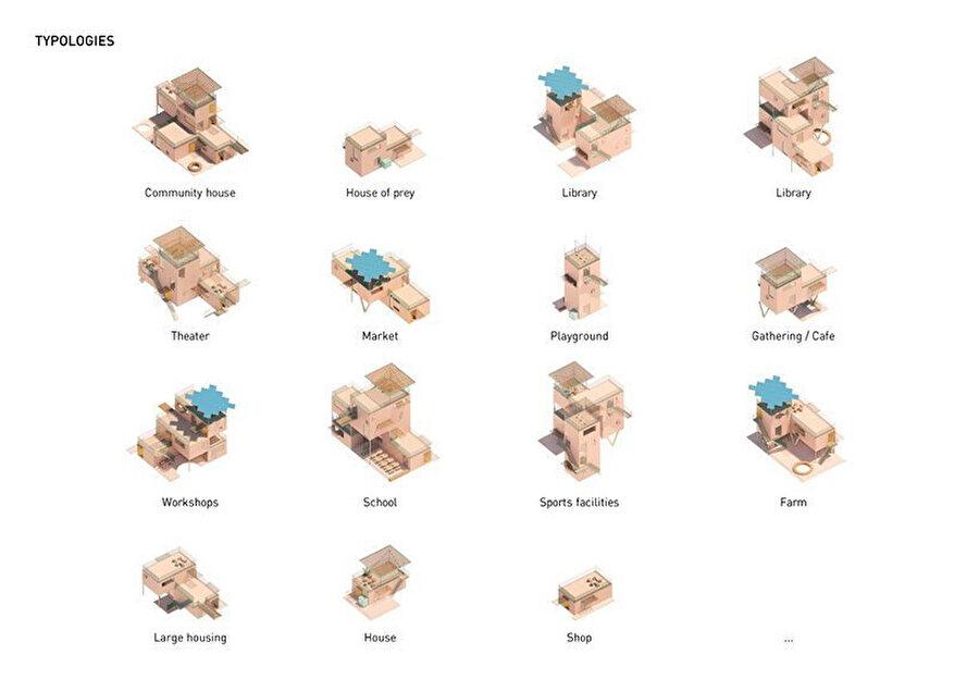 Yapı bloklarını anlatan diyagram.