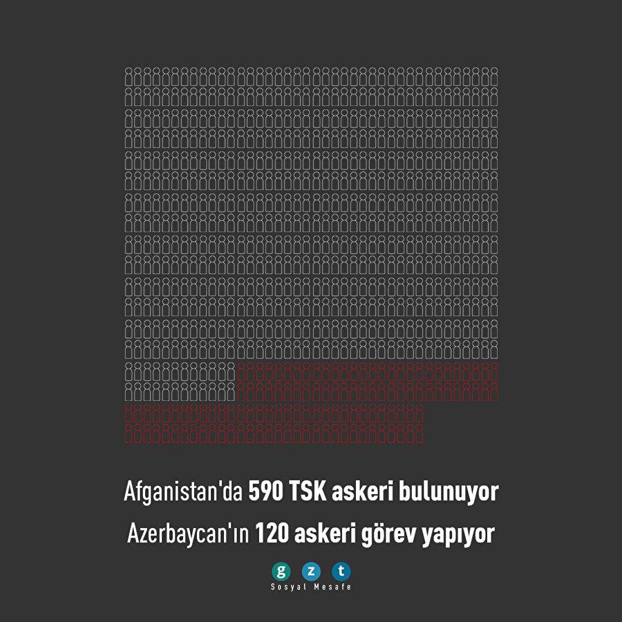 Türkiye Afganistan'da 590 TSK personeli bulunduruyor