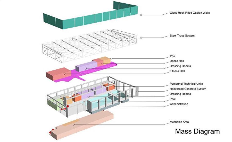 İşlev yerleşimini gösteren mass diagram.