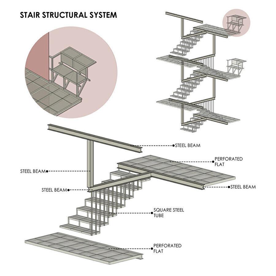 Merdiven diyagramı.