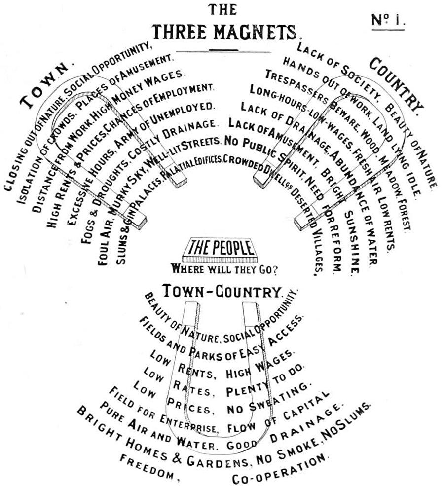 Three Magnets Diagram-3 Mıknatıs Diyagramı.