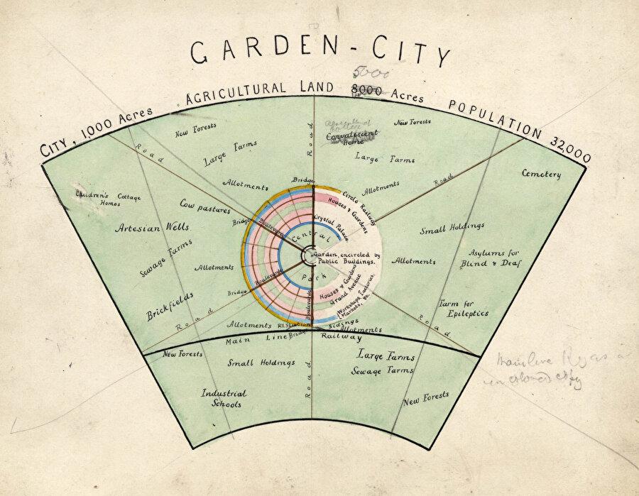 32.000 nüfuslu küçük bahçe-şehir diyagramı.