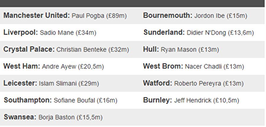 Kulüplerin transfer rekorları                                                                                                                Kaynak: BBC