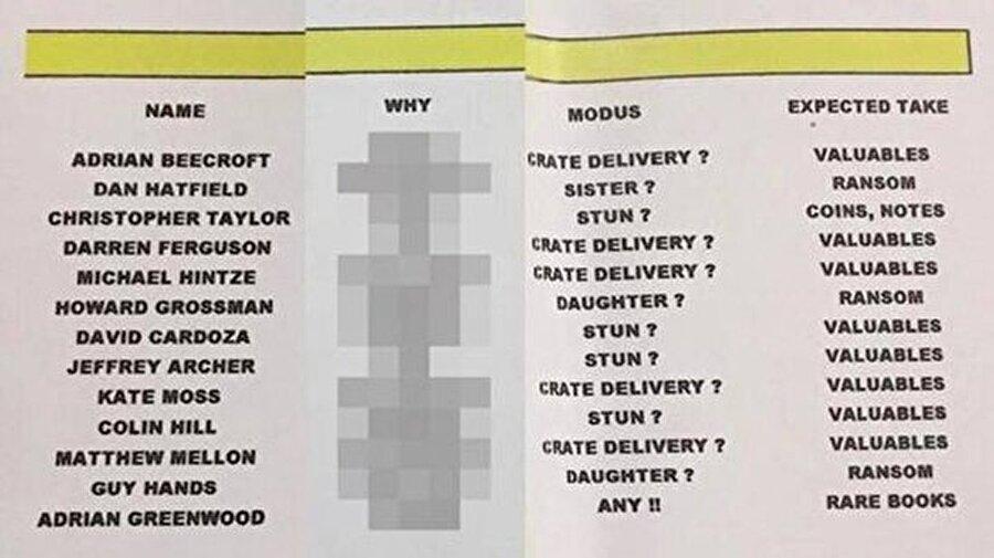 İşte o isimler; Yapılan incelemelerin ardından polis, Danaher'in evinde isimlerin yazılı olduğu bir liste buldu. Listede ünlü model Kate Moss ve Manchester United'ın eski futbolcusu Rio Ferdinand da yer alıyordu.