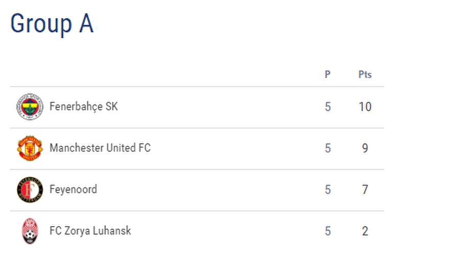 Fenerbahçe gruptan nasıl çıkar? Manchester United'ın Feyenoord'u yenmesiyle Fenerbahçe'nin grubunda hesaplar karmaşık hale geldi. Fenerbahçe grubun son haftasında Feyenoord deplasmanına gidecek. Grubun diğer maçında ise Manchester United, Ukrayna'da Zorya Luhansk ile karşılaşacak. A Grubu'nda son haftaya Fenerbahçe 10 puanla lider, Manchester United 9 puanla ikinci, Feyenoord ise 7 puanda sırada girecek. 2 puanda kalan Zorya'nın elenmesi kesinleşti.  Manchester United deplasmanda Zorya'yı yenerse; Fenerbahçe'nin Feyenoord deplasmanından puan alması temsilcimiz için yeterli olacak. Bu durumda Fenerbahçe, grubu 11 puanla ikinci sırada bitirerek üst tura çıkacak. Temsilcimizin Feyenoord'dan alacağı galibiyet ise liderliği getirecek. Fenerbahçe, Feyenoord'a 1-0 yenilse dahi grubu ikinci olarak tamamlayacak. 2-0 ve üzeri galibiyetler Feyenoord'u üst tura taşır.  Manchester United, deplasmanda Zorya ile berabere kalırsa; Fenerbahçe, Feyenoord deplasmanında puan alması halinde grubu lider tamamlayacak. Fenerbahçe'nin Feyenoord'a yenilmesi halinde grup üçlü averaja kalacak. 10 puana çıkacak üç takımın üçlü averajdaki puanları eşit (6 puan). Bu durumda aralarındaki maçlarda gol averajı daha iyi olan Manchester United grubu lider bitirecek.   Fenerbahçe, Feyenoord'a 1-0 yenilmesi halinde dahi üçlü gol averajında rakibinden önde ve gruptan ikinci sırada çıkabiliyor. Fenerbahçe, Feyenoord'a 2-0 yenilirse üçlü hesaptaki gol averajları eşitlenecek ve genel averaja bakılacak. 1-0 yenilgi sonrası genel averajda Fenerbahçe Feyenoord'dan üstün olduğu için grubu ikinci tamamlayacak. Ancak Feyenoord Fenerbahçe'yi 2-0 yenerse grubu ikinci sırada noktalayacak ve United'ın ardından üst tura çıkan ekip olacak.
