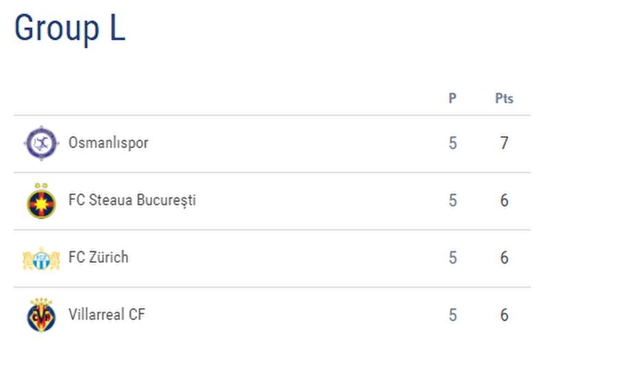 Osmanlıspor gruptan nasıl çıkar?  Osmanlıspor, son maçında Zurich ile berabere kalırsa veya rakibini mağlup ederse hiç bir sonuca bakmaksızın gruptan çıkacak.  Osmanlıspor'un son maçını kaybetmesi halinde ise Zurich gruptan çıkan takımlardan ilki olacak.  İkinci takım ise Steaua-Villarreal maçında kazanan çıkarsa o mücadeleden gelecek fakat o maç berabere biterse bu zaman 3'lü averaja bakılacak ve gruptan çıkan 2. takım belli olacak.  Sözün özü Osmanlıspor'un maçı kesinlikle kaybetmemesi gerekiyor.