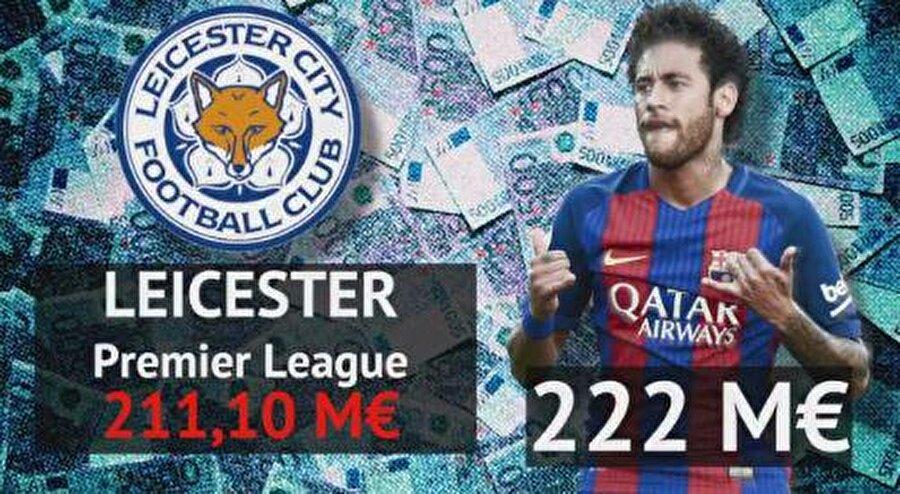 Leicester City: 211,1 milyon euro
