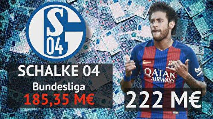 Schalke 04: 185,35 milyon euro