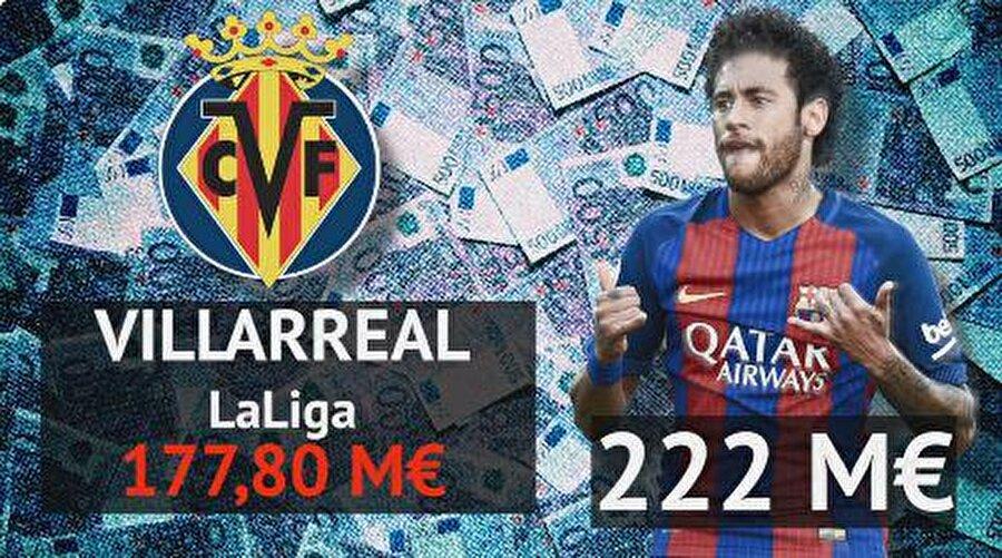 Villarreal: 177,8 milyon euro