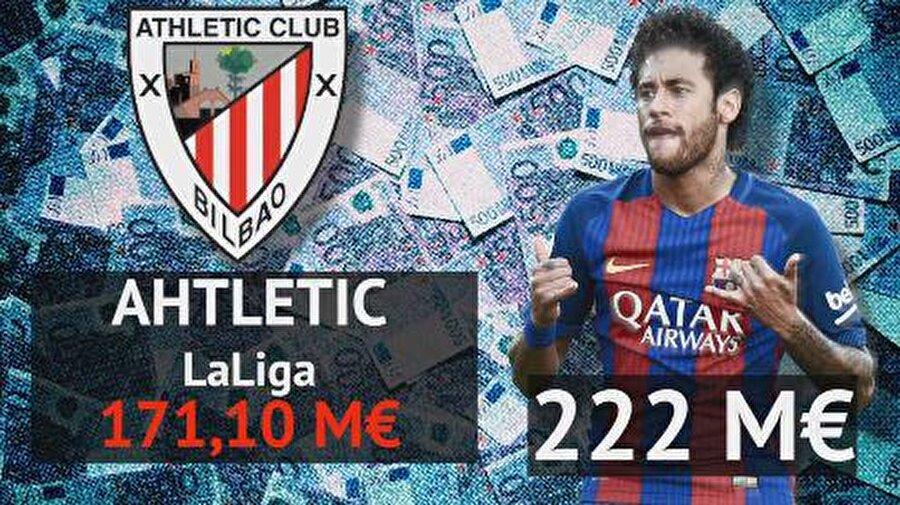 Athletic Bilbao: 171,1 milyon euro