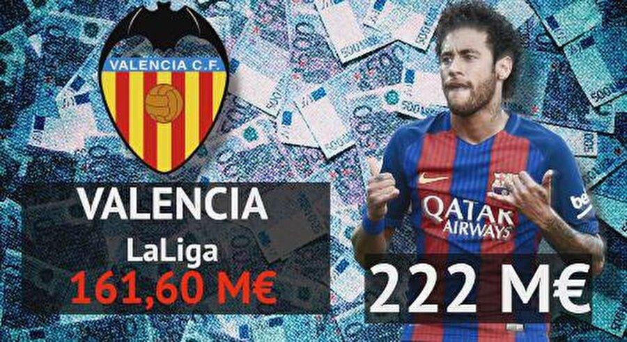 Valencia: 161,6 milyon euro