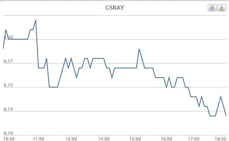 09:00 | Galatasaray hisseleri güne düşüşle başladı!