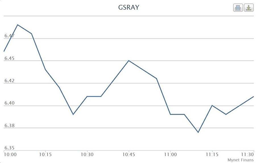 11:53 | Galatasaray hisseleri toparlanıyor ve yükseliş trendi yakalandı.