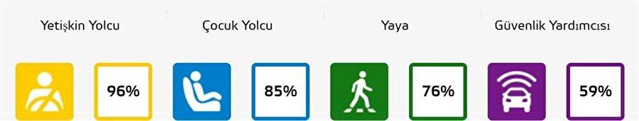 Binek otomobiller arasında ayrı bir yere sahip olan Volkswagen Polo, yetişkin yolcu kategorisinde %96 seviyesine sahip.