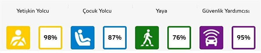 Volvo'nun XC60 modeli, yetişkin yolcu kategorisinde %98'lik bir güvenlik sunuyor.