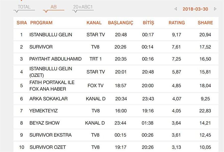 Ab grubu reyting sonuçları Ab'de birincilik İstanbullu gelin dizisinin oldu. payitaht Abdulhamid ise ab'deki üstünlüğünü sürdürmeye devam etti. Arka Sokaklar ise ancak altıncılıkta kalabildi. Survivor'da bu listede ikincilik zirvesini sürdürdü.