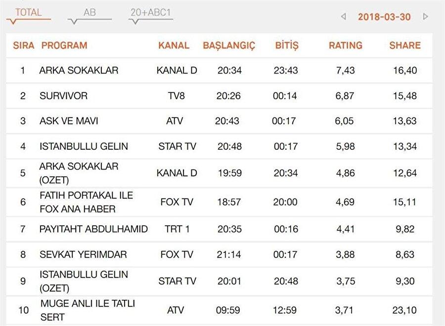 Total Grubu sonuçları Total'de zirve Arka Sokaklar'ın olurken, ikincilik sırasında ise Survivor yer aldı. Final yapacağı iddiaları gündeme gelen İstanbullu Gelin ise ancak 4. olabildi. Payitaht Abdulhamid ise ana haber bültenlerinin gerisinde kaldı.
